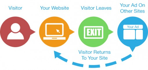 remarketing e retargeting per E-commerce