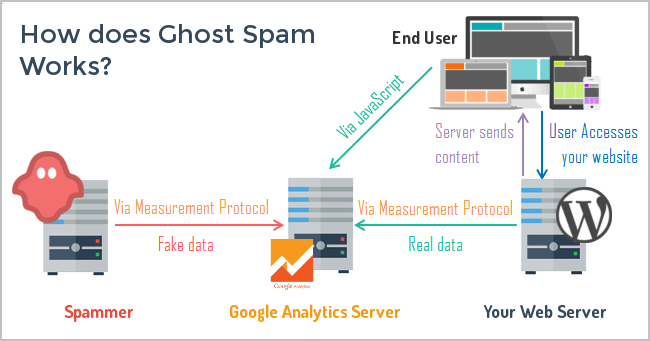 Google Analytics e Ghost Spam