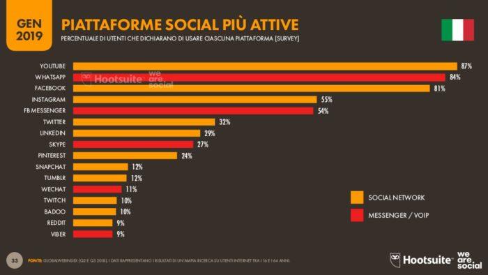 piattaforme social più attive 2019