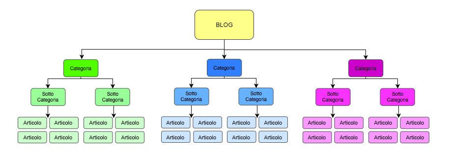 architettura ad albero di un blog E-commerce