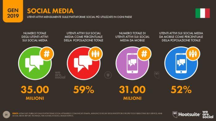 utenti attivi mensilmente sui social 2019 in italia