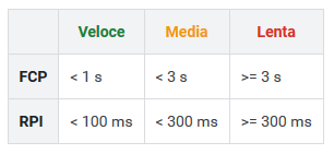 performance sito web Google Search Console